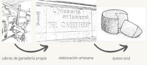 dibujo fases producción queso de El Cabriteru